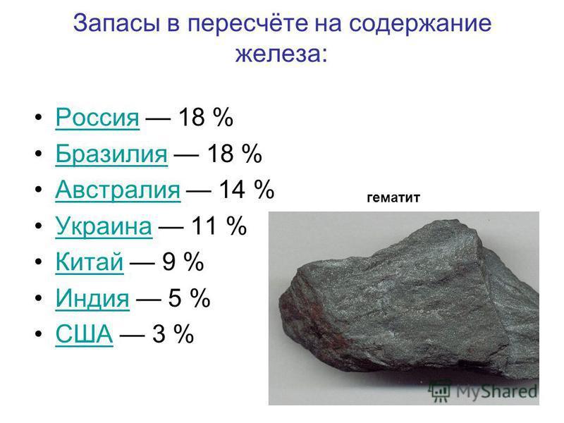 Запасы в пересчёте на содержание железа: Россия 18 %Россия Бразилия 18 %Бразилия Австралия 14 %Австралия Украина 11 %Украина Китай 9 %Китай Индия 5 %Индия США 3 %США гематит