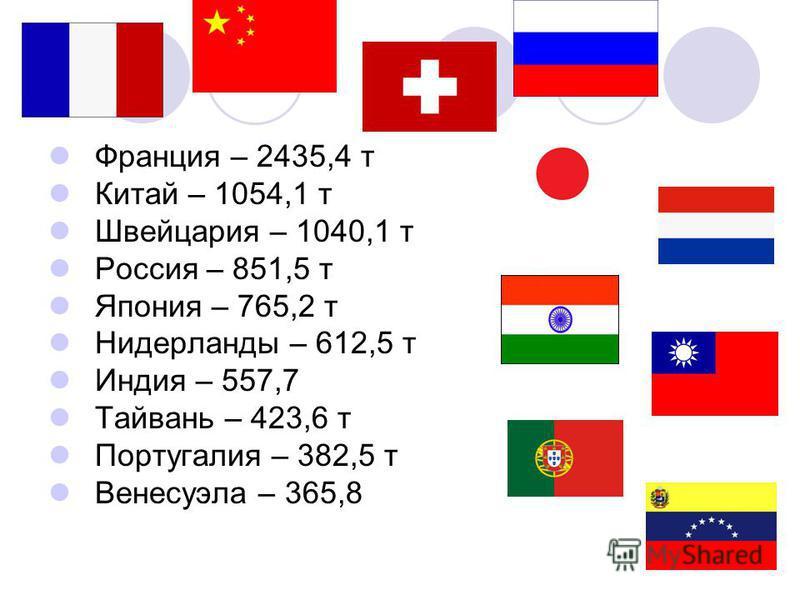 Франция – 2435,4 т Китай – 1054,1 т Швейцария – 1040,1 т Россия – 851,5 т Япония – 765,2 т Нидерланды – 612,5 т Индия – 557,7 Тайвань – 423,6 т Португалия – 382,5 т Венесуэла – 365,8