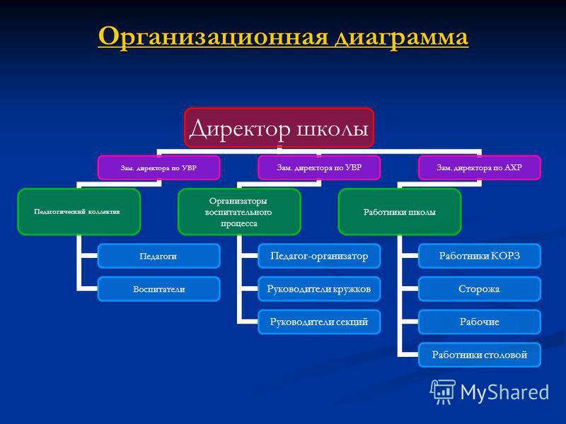 Организационная диаграмма отображение структуры отношений Организационная диаграмма отображение структуры отношений При работе с организационной диаграммой появляется панель Организационная диаграмма, в которой можно выбрать: Добавить фигуру; Макет;