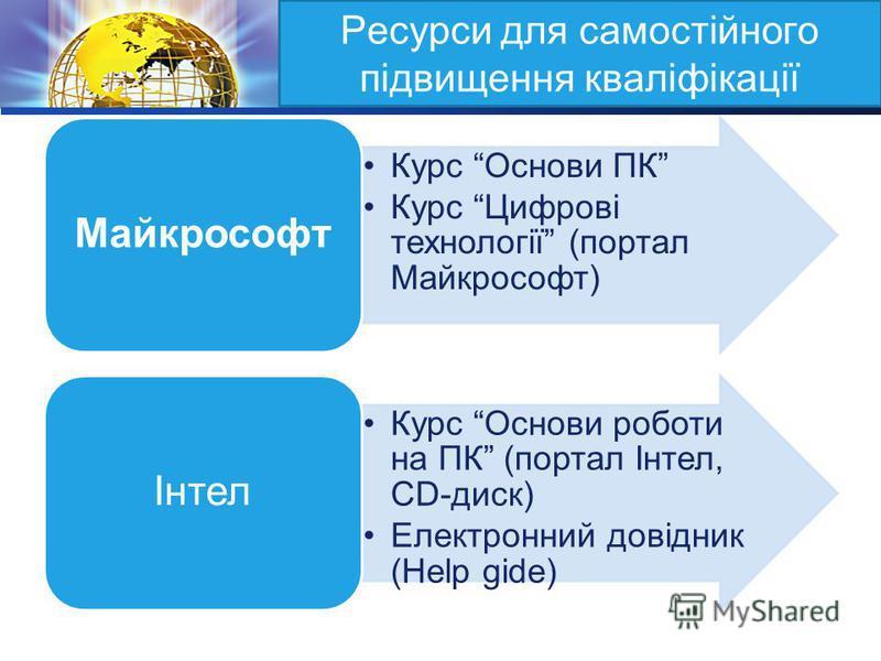 LOGO Ресурси для самостійного підвищення кваліфікації Курс Основи ПК Курс Цифрові технології (портал Майкрософт) Майкрософт Курс Основи роботи на ПК (портал Інтел, CD-диск) Електронний довідник (Help gide) Інтел