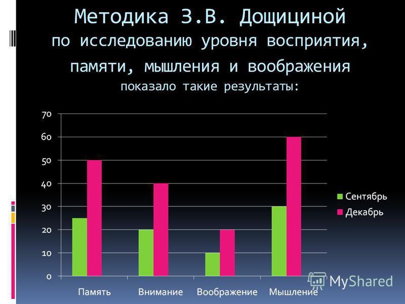 Методика З.В. Дощициной по исследованию уровня восприятия, памяти, мышления и воображения показало такие результаты: