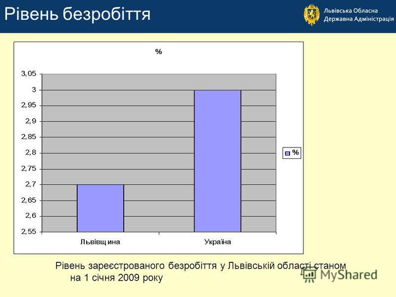 Рівень зареєстрованого безробіття у Львівській області станом на 1 січня 2009 року Рівень безробіття