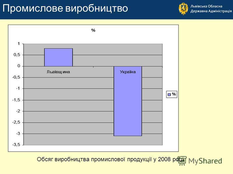 Обсяг виробництва промислової продукції у 2008 році Промислове виробництво