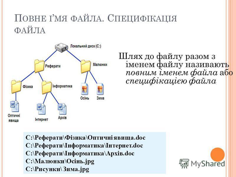 П ОВНЕ І МЯ ФАЙЛА. С ПЕЦИФІКАЦІЯ ФАЙЛА Шлях до файлу разом з іменем файлу називають повним іменем файла або специфікацією файла C:\Реферати\Фізика\Оптичні явища.doc C:\Реферати\Інформатика\Інтернет.doc C:\Реферати\Інформатика\Архів.doc C:\Малюнки\Осі