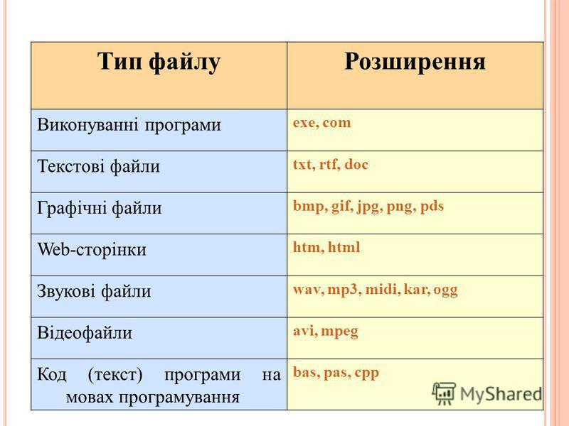 Тип файлуРозширення Виконуванні програми exe, com Текстові файли txt, rtf, doc Графічні файли bmp, gif, jpg, png, pds Web-сторінки htm, html Звукові файли wav, mp3, midi, kar, ogg Відеофайли avi, mpeg Код (текст) програми на мовах програмування bas,