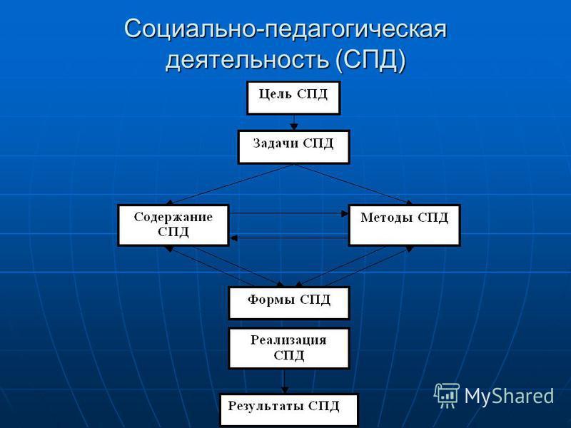 Социально-педагогическая деятельность (СПД)