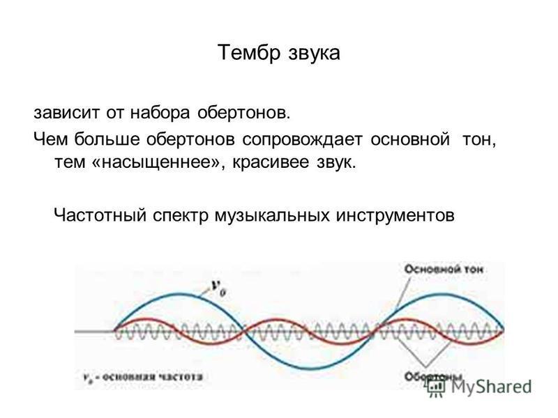 Тембр звука зависит от набора обертонов. Чем больше обертонов сопровождает основной тон, тем «насыщеннее», красивее звук. Частотный спектр музыкальных инструментов
