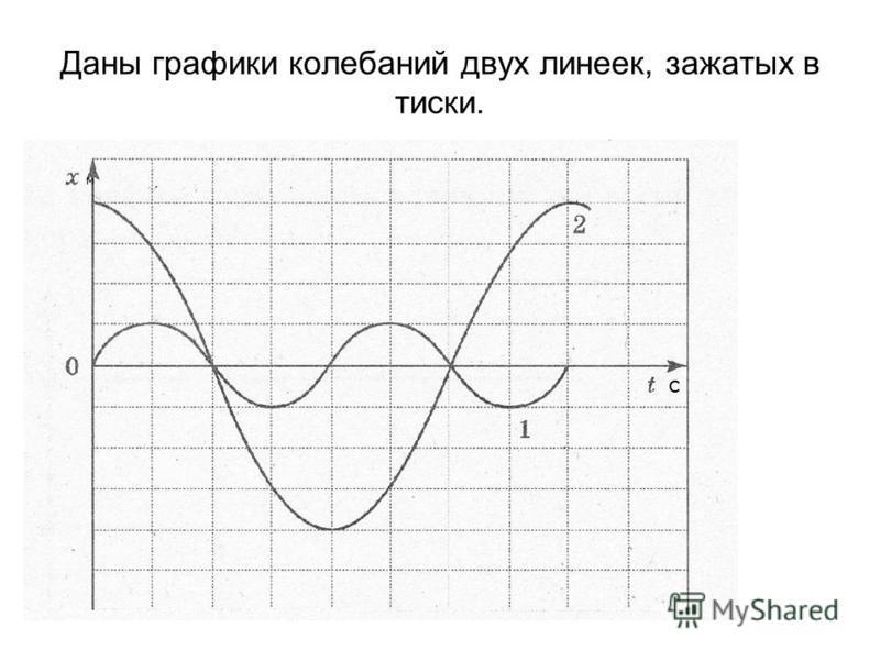 Даны графики колебаний двух линеек, зажатых в тиски. м с