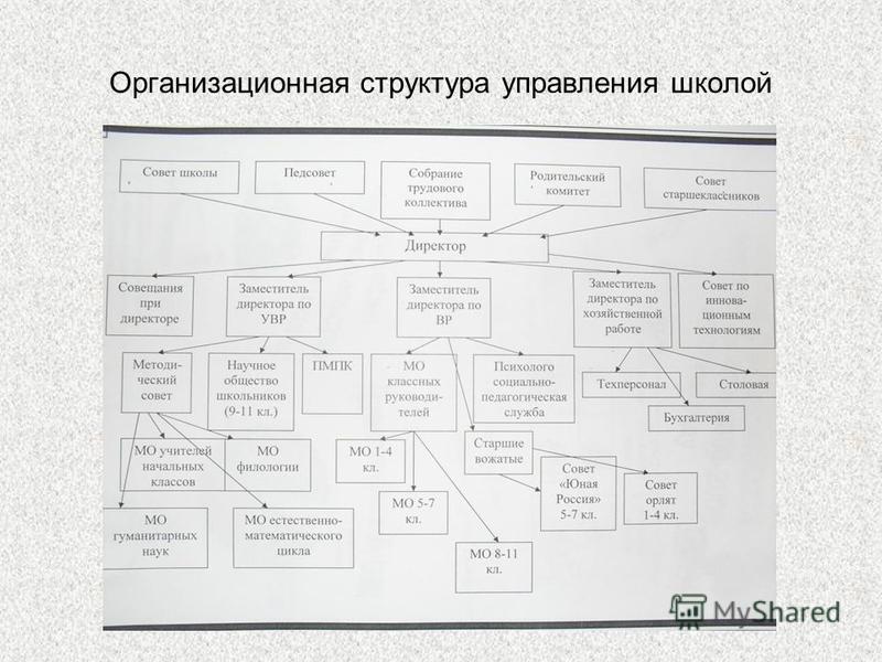 Организационная структура управления школой