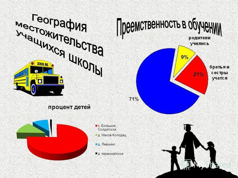 9% 21% 71%