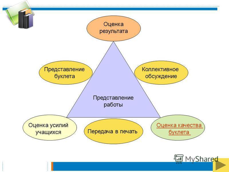 Оформление результатов Наблюдени е Анализ информации Работа в программе Microsoft Publisher Выбор макета, структуры буклета Подготовка буклета
