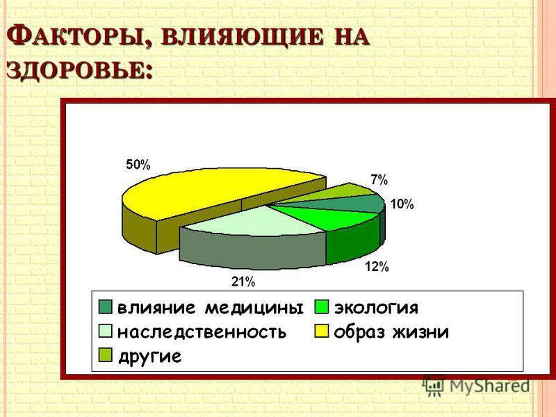 Ф АКТОРЫ, ВЛИЯЮЩИЕ НА ЗДОРОВЬЕ :