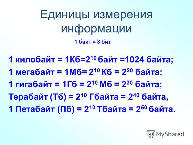 Единицы измерения информации 1 байт = 8 бит 1 килобайт = 1Кб=2 10 байт =1024 байта; 1 мегабайт = 1Мб= 2 10 Кб = 2 20 байта; 1 гигабайт = 1Гб = 2 10 Мб = 2 30 байта; Терабайт (Тб) = 2 10 Гбайта = 2 40 байта, 1 Петабайт (Пб) = 2 10 Тбайта = 2 50 байта.