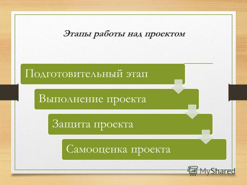 Этапы работы над проектом Подготовительный этап Выполнение проекта Защита проекта Самооценка проекта