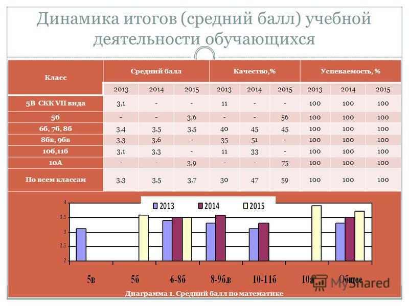 Динамика итогов (средний балл) учебной деятельности обучающихся Класс Средний балл Качество,%Успеваемость, % 201320142015201320142015201320142015 5В СКК VII вида 3,1--11--100 5 б--3,6--56100 6 б, 7 б, 8 б 3,43,5 4045 100 8 пв, 9 пв 3,33,6-3551-100 10