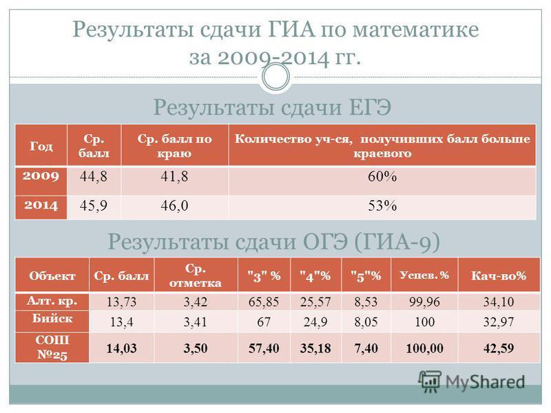 Результаты сдачи ГИА по математике за 2009-2014 гг. Год Ср. балл Ср. балл по краю Количество уч-ся, получивших балл больше краевого 2009 44,841,860% 2014 45,946,053% Результаты сдачи ЕГЭ Результаты сдачи ОГЭ (ГИА-9) Объект Ср. балл Ср. отметка