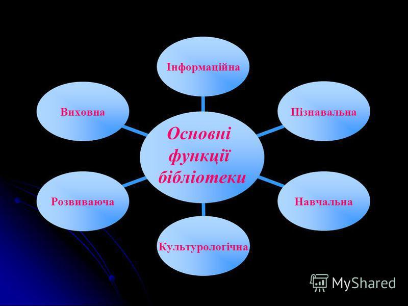 Основні функції бібліотеки ІнформаційнаПізнавальнаНавчальнаКультурологічнаРозвиваючаВиховна