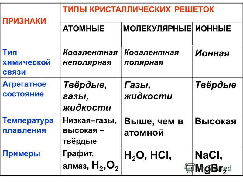 ПРИЗНАКИ ТИПЫ КРИСТАЛЛИЧЕСКИХ РЕШЕТОК АТОМНЫЕ МОЛЕКУЛЯРНЫЕ ИОННЫЕ Тип химической связи Ковалентная неполярная Ковалентная полярная Ионная Агрегатное состояние Твёрдые, газы, жидкости Газы, жидкости Твёрдые Температура плавления Низкая–газы, высокая –