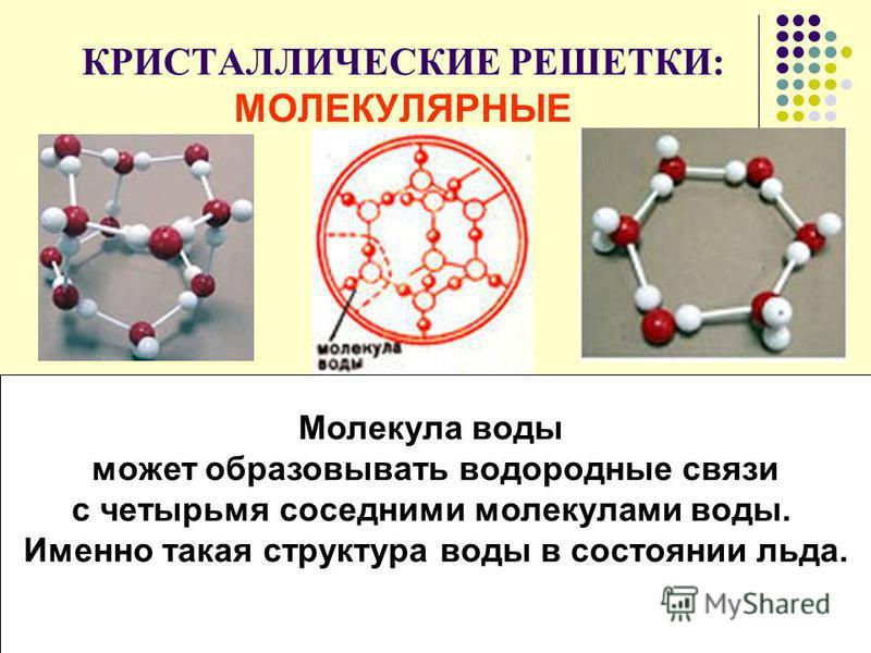 КРИСТАЛЛИЧЕСКИЕ РЕШЕТКИ: МОЛЕКУЛЯРНЫЕ Молекула воды может образовывать водородные связи с четырьмя соседними молекулами воды. Именно такая структура воды в состоянии льда.
