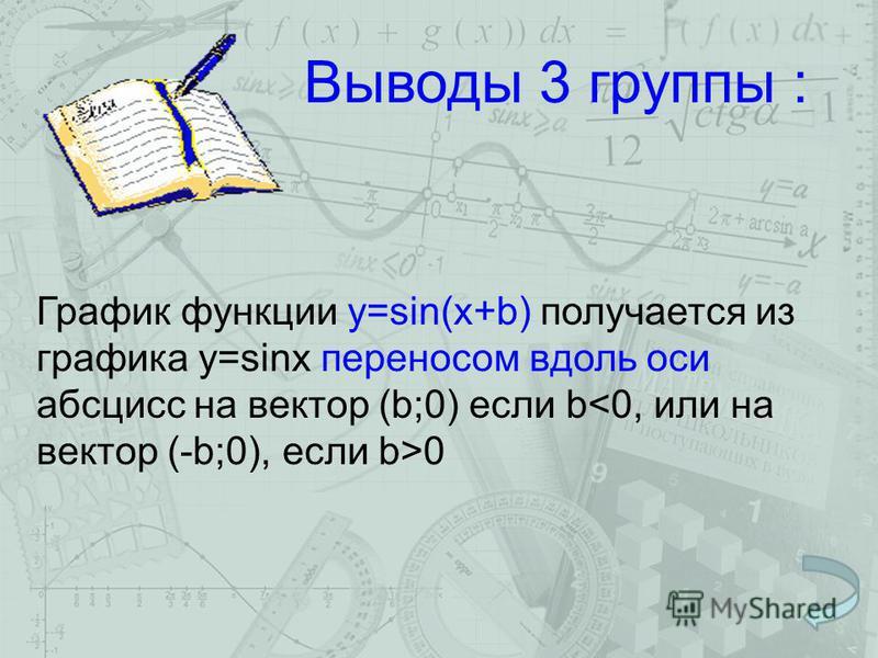 Выводы 3 группы : График функции у=sin(x+b) получается из графика у=sinx переносом вдоль оси абсцисс на вектор (b;0) если b 0