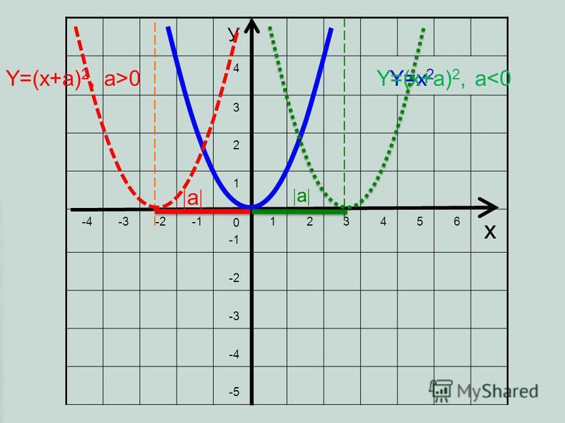 У 4 3 2 1 -4-3-2 0 123456 х -2 -3 -4 -5 Y=x 2 Y=(x+a) 2, a>0 а Y=(x+a) 2, a<0 а