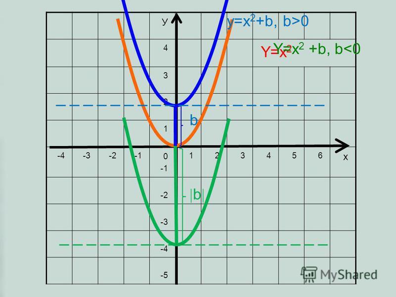 У 4 3 2 1 -4-3-2 0 123456 х -2 -3 -4 -5 Y=x 2 Y=x 2 +b, b<0 b y=x 2 +b, b>0 b