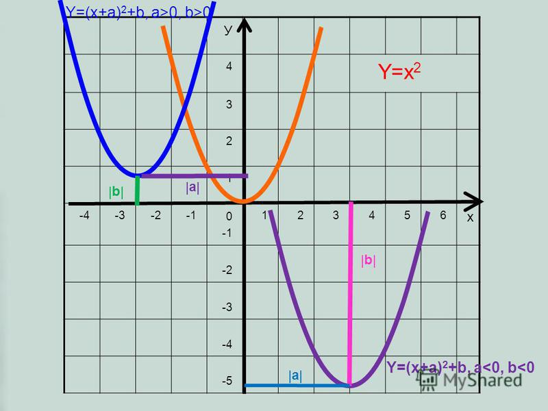 У 4 3 2 1 -4-3-2 0 123456 х -2 -3 -4 -5 Y=x 2 Y=(x+a) 2 +b, a>0, b>0 a b Y=(x+a) 2 +b, a<0, b<0 b a