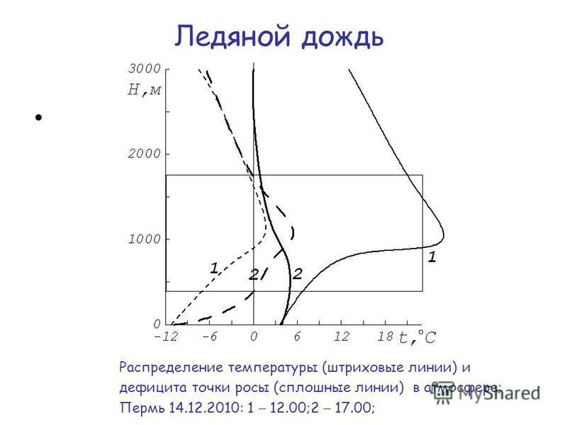 Ледяной дождь Распределение температуры (штриховые линии) и дефицита точки росы (сплошные линии) в атмосфере; Пермь 14.12.2010: 1 12.00;2 17.00;