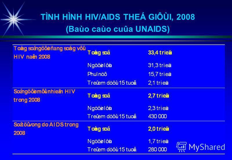 TÌNH HÌNH HIV/AIDS THEÁ GIÔÙI, 2008 (Baùo caùo cuûa UNAIDS)