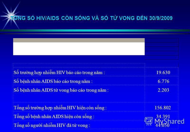 TNG S HIV/AIDS CÒN SNG VÀ S T VONG ĐN 30/9/2009 S trưng hp nhim HIV báo cáo trong năm :19.630 S bnh nhân AIDS báo cáo trong năm :6.776 S bnh nhân AIDS t vong báo cáo trong năm : 2.203 Tng s trưng hp nhim HIV hin còn sng :156.802 Tng s bnh nhân AIDS h