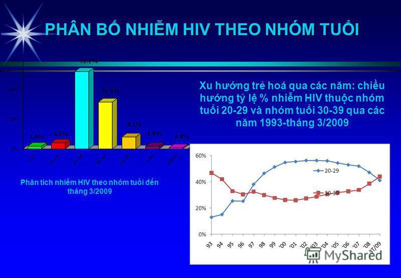 Phân tích nhim HIV theo nhóm tui đn tháng 3/2009 PHÂN B NHIM HIV THEO NHÓM TUI Xu hưng tr hoá qua các năm: chiu hưng t l % nhim HIV thuc nhóm tui 20-29 và nhóm tui 30-39 qua các năm 1993-tháng 3/2009