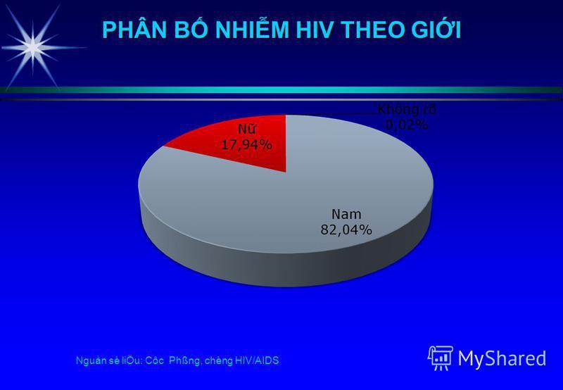 Nguån sè liÖu: Côc Phßng, chèng HIV/AIDS PHÂN B NHIM HIV THEO GII