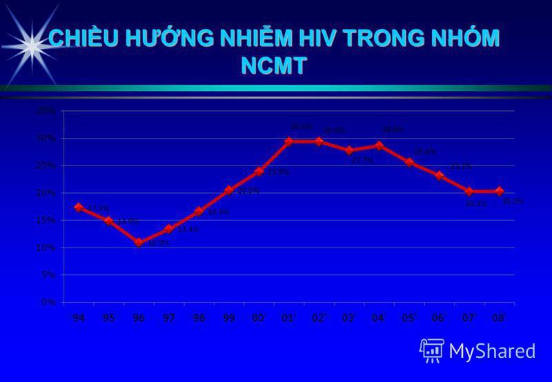 CHIU HƯNG NHIM HIV TRONG NHÓM NCMT
