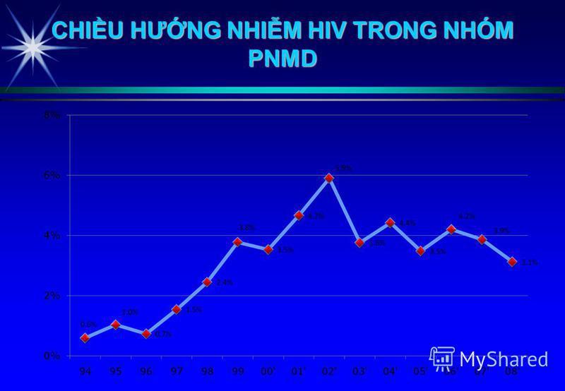 CHIU HƯNG NHIM HIV TRONG NHÓM PNMD