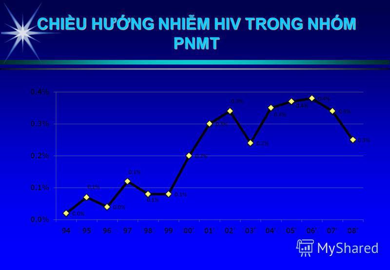 CHIU HƯNG NHIM HIV TRONG NHÓM PNMT