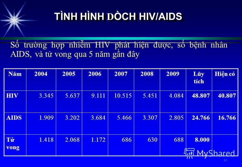 61 TÌNH HÌNH D ÒCH HIV/AIDS S trưng hp nhim HIV phát hin đưc, s bnh nhân AIDS, và t vong qua 5 năm gn đây Năm200420052006200720082009Lũy tích Hin có HIV3.3455.6379.11110.5155.4514.08448.80740.807 AIDS1.9093.2023.6845.4663.3072.80524.76616.766 T vong