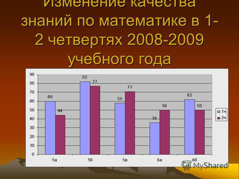 Изменение качества знаний по математике в 1- 2 четвертях 2008-2009 учебного года