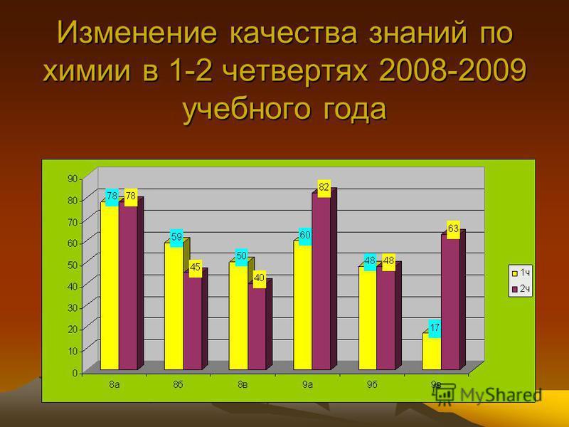 Изменение качества знаний по химии в 1-2 четвертях 2008-2009 учебного года