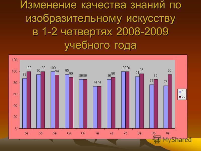 Изменение качества знаний по изобразительному искусству в 1-2 четвертях 2008-2009 учебного года