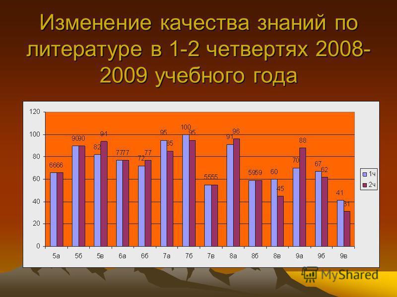 Изменение качества знаний по литературе в 1-2 четвертях 2008- 2009 учебного года