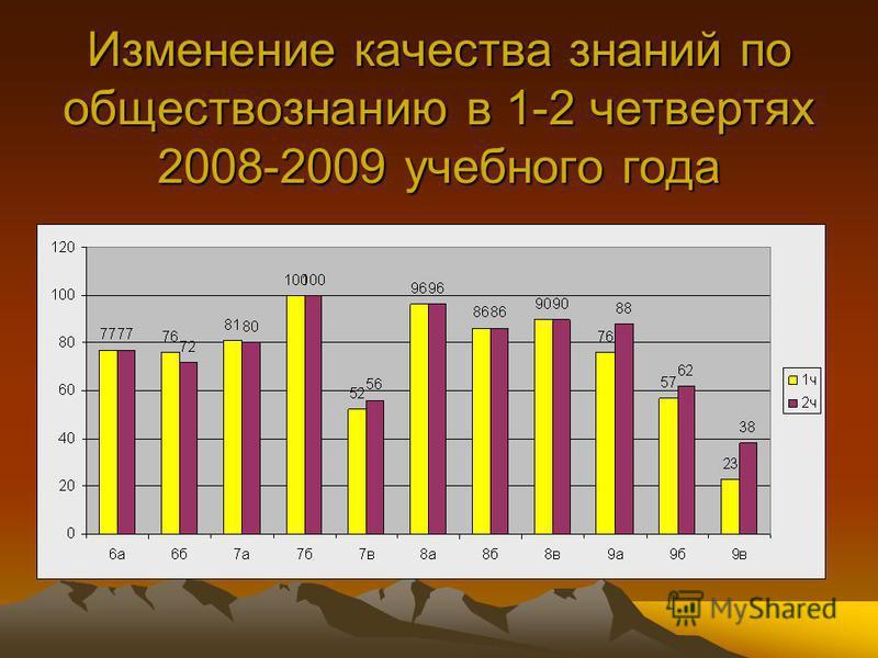 Изменение качества знаний по обществознанию в 1-2 четвертях 2008-2009 учебного года