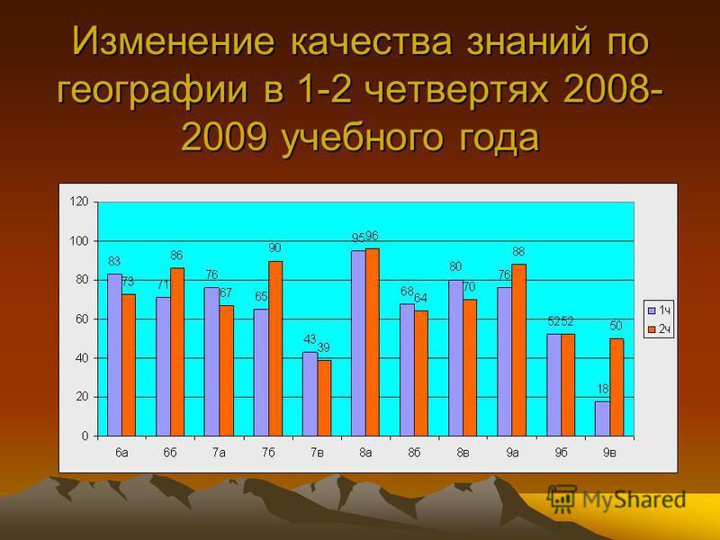 Изменение качества знаний по географии в 1-2 четвертях 2008- 2009 учебного года