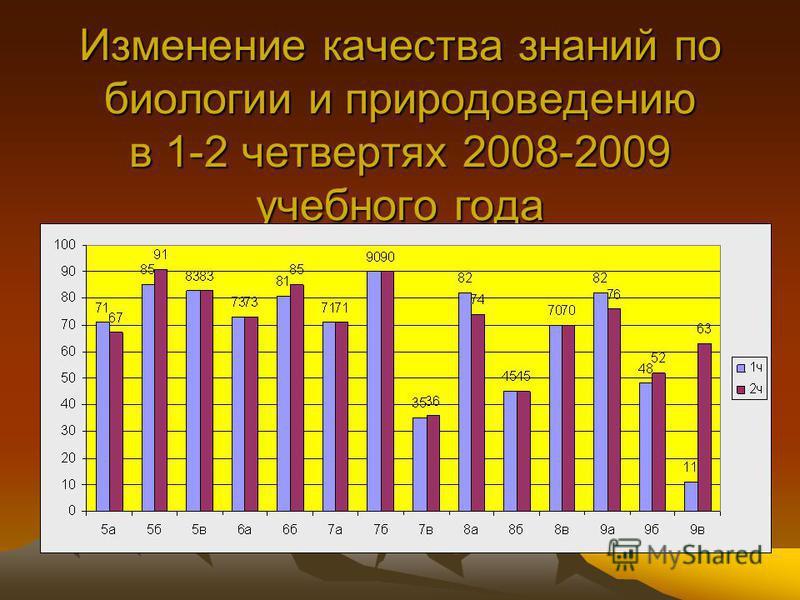 Изменение качества знаний по биологии и природоведению в 1-2 четвертях 2008-2009 учебного года