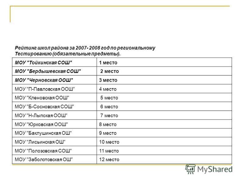 Рейтинг школ района за 2007- 2008 год по региональному Тестированию (обязательные предметы). МОУ