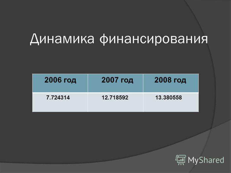 Динамика финансирования 2006 год 2007 год 2008 год 7.724314 12.718592 13.380558
