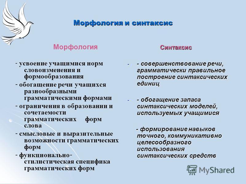 Морфология и синтаксис Морфология - усвоение учащимися норм словоизменения и формообразования - обогащение речи учащихся разнообразными грамматическими формами - ограничения в образовании и сочетаемости грамматических форм слова - смысловые и выразит