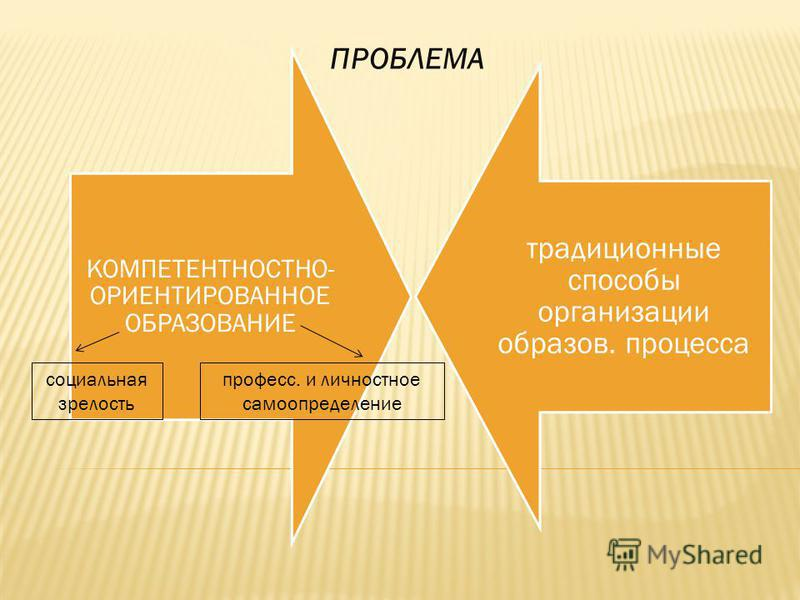 ПРОБЛЕМА КОМПЕТЕНТНОСТНО- ОРИЕНТИРОВАННОЕ ОБРАЗОВАНИЕ традиционные способы организации образов. процесса социальная зрелость процесс. и личностное самоопределение
