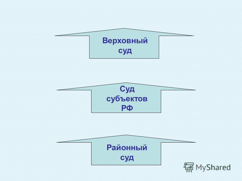 Верховный суд Суд субъектов РФ Районный суд