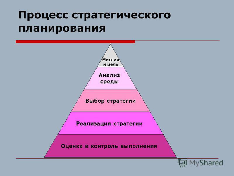 Процесс стратегического планирования Миссия и цель Анализ среды Выбор стратегии Реализация стратегии Оценка и контроль выполнения
