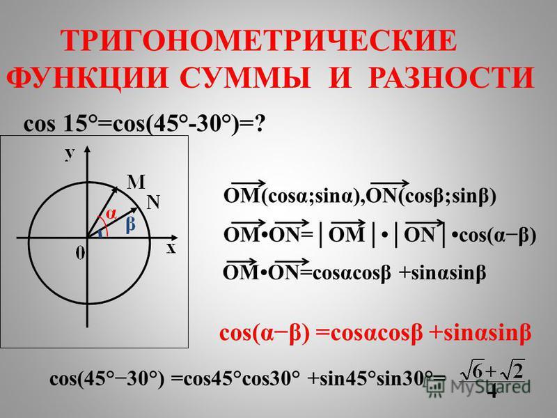 OMON=cosαcosβ +sinαsinβ OM(cosα;sinα),ON(cosβ;sinβ) cos 15°=cos(45°-30°)=? OMON=OMONcos(αβ) cos(αβ) =cosαcosβ +sinαsinβ cos(45°30°) =cos45°cos30° +sin45°sin30°= ТРИГОНОМЕТРИЧЕСКИЕ ФУНКЦИИ СУММЫ И РАЗНОСТИ